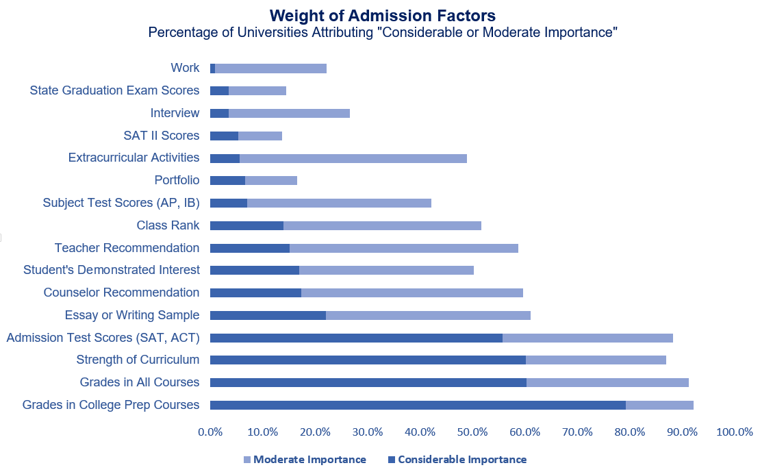 NACAC: Weight of Admission Factors