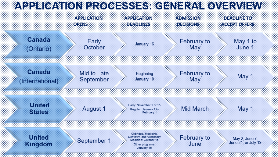 Admission Application Timelines